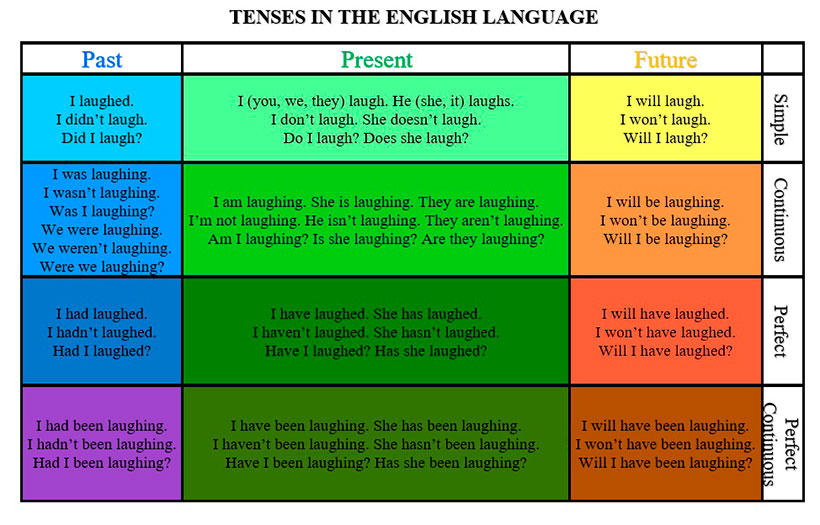 the comparison between english tenses and Overview of tenses & moods a verb's tense has to do with the time of the action, and its mood has to do with the reality of the action to start with, here are some of the basic tenses and moods in english.